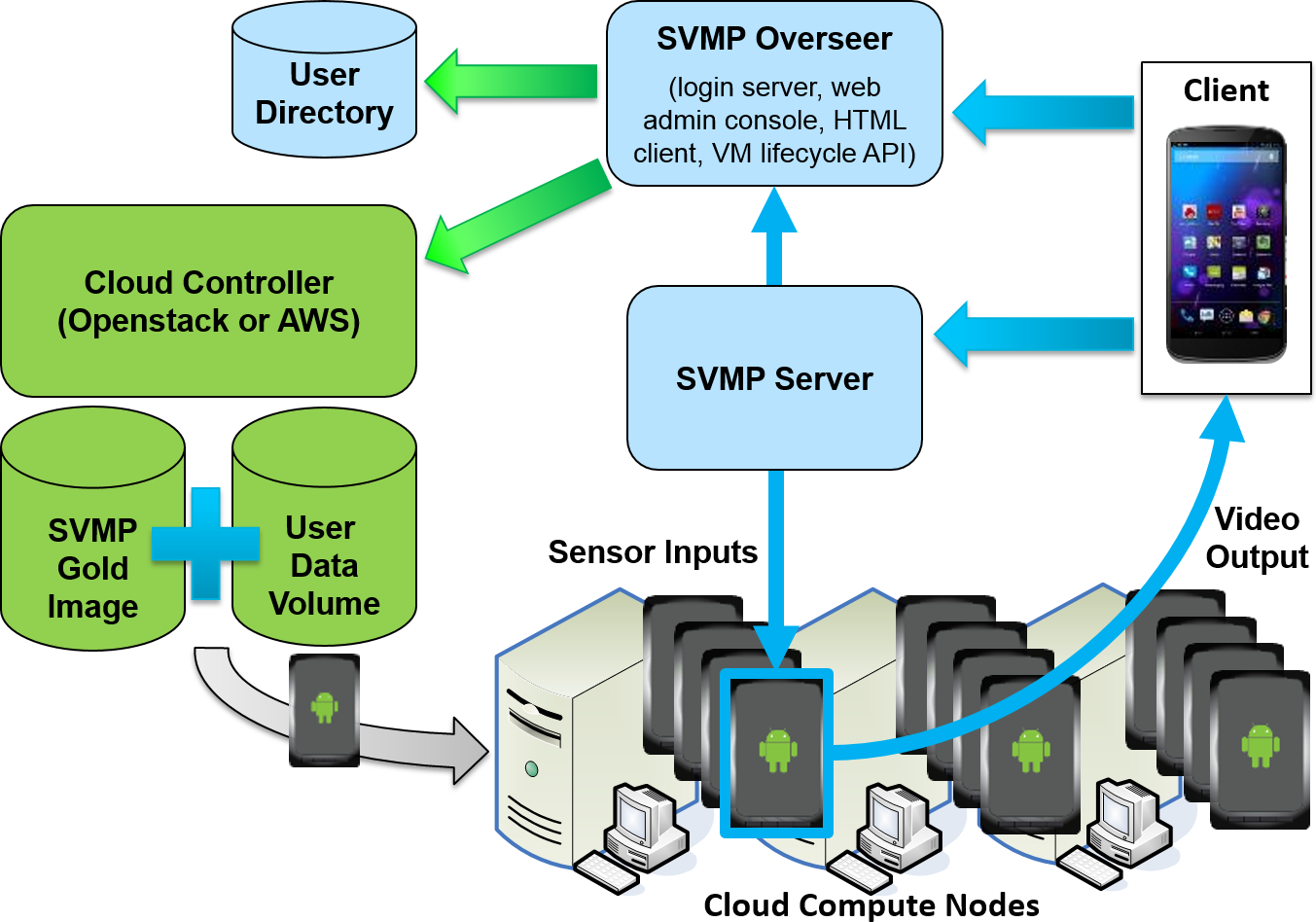 Svmp System Design And Architecture